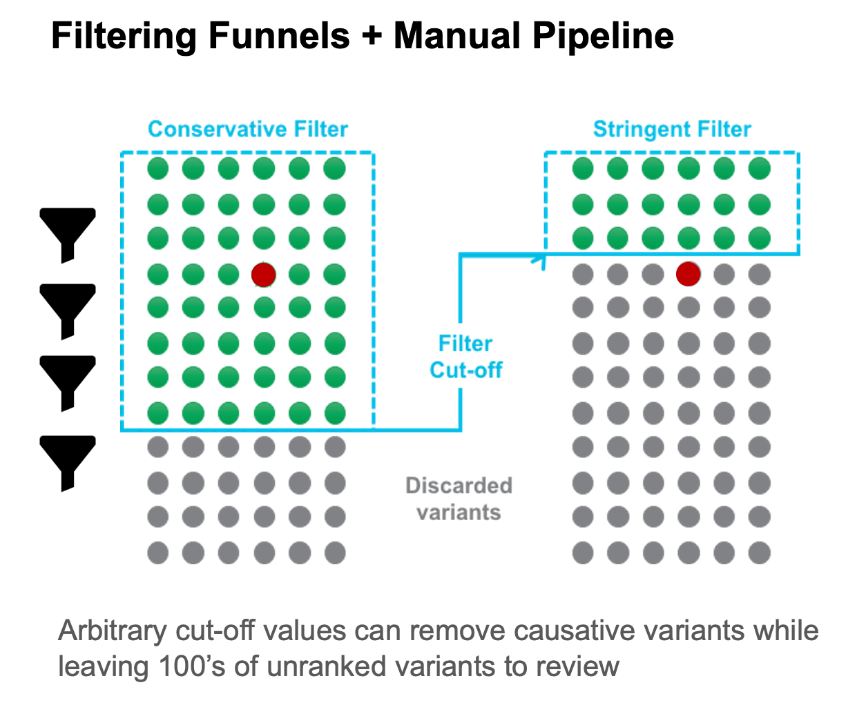 Filtering Funnels + Manual Pipeline