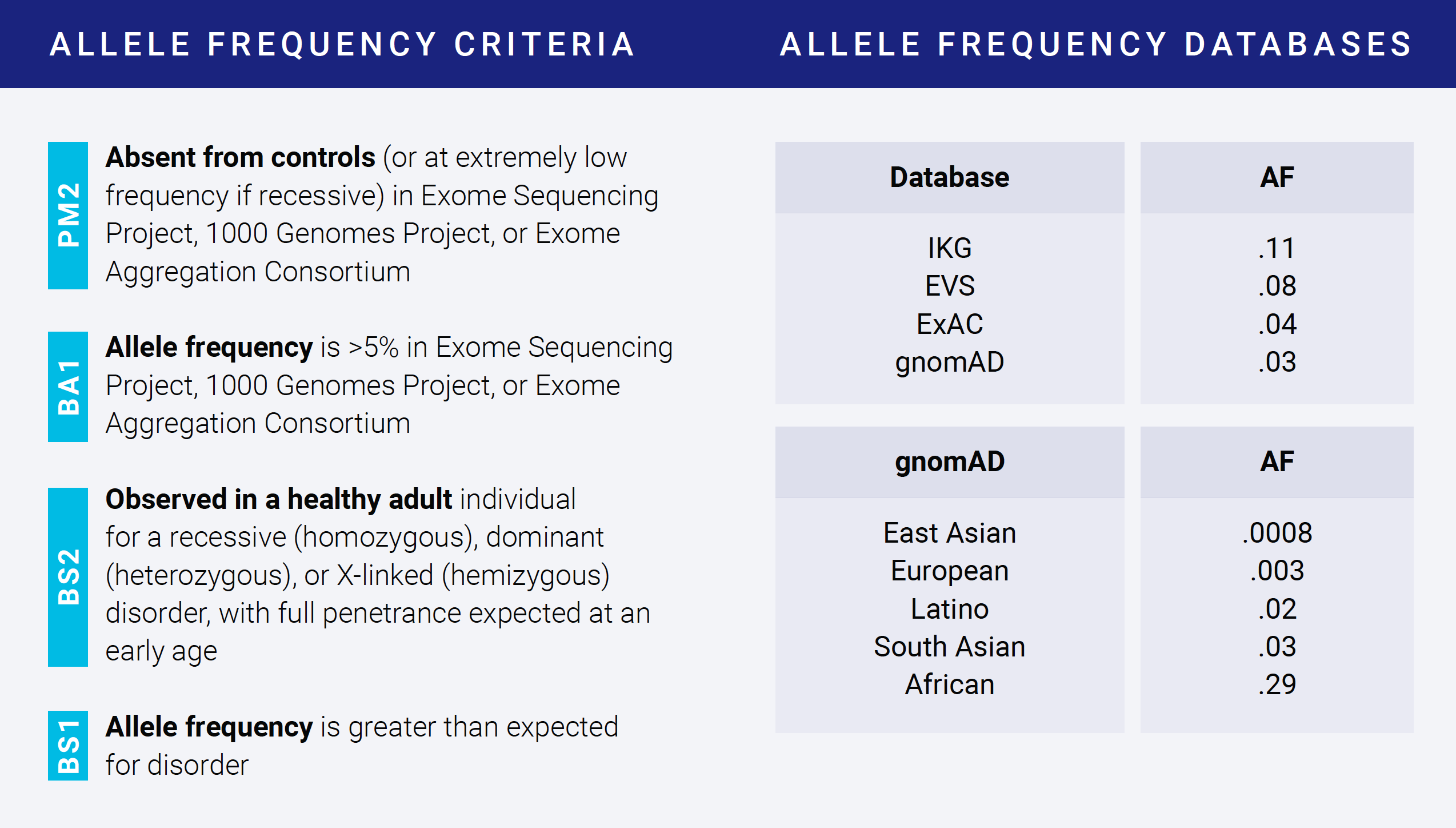 Allele frequency criteria and databases